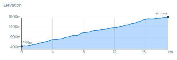 altimetria del tracciato Bienno Passo Crodeomini da percorrere in road bike